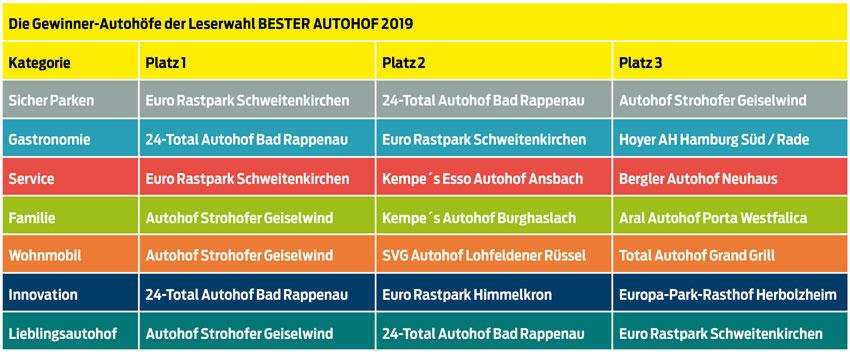 Autohof Guide Raststatten An Der Autobahn